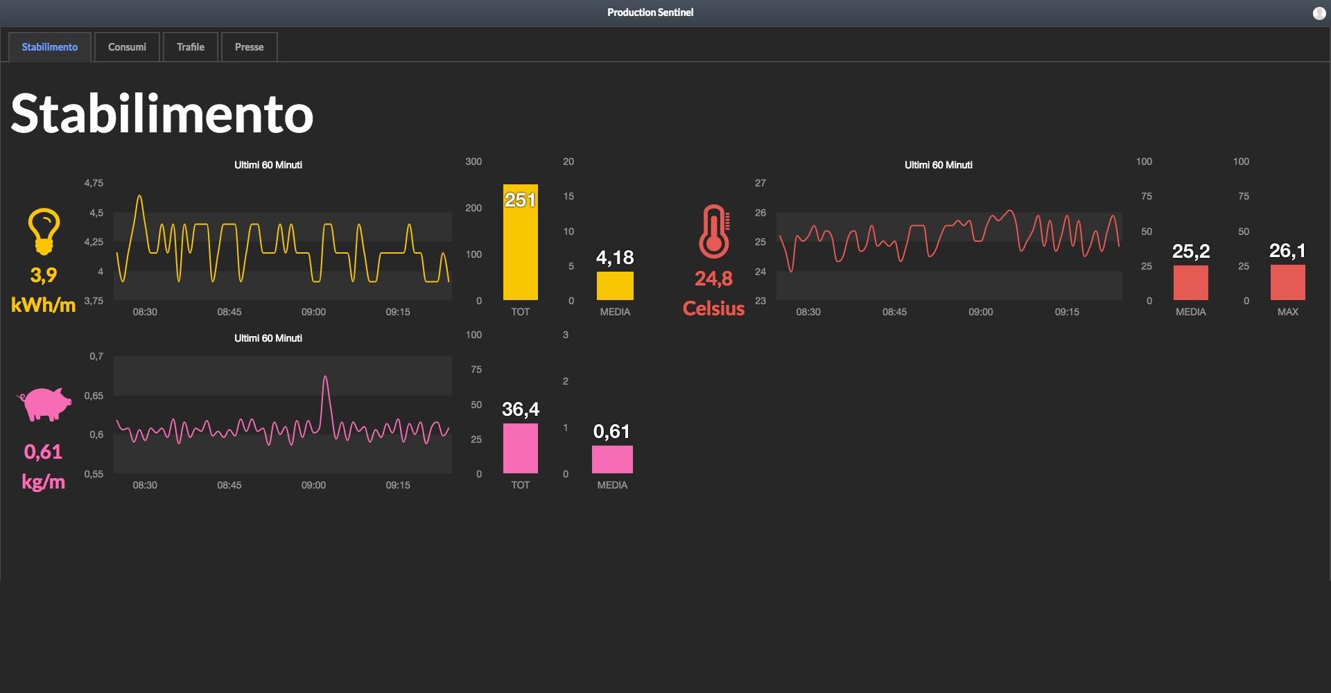 monitoraggio-consumi-energetici